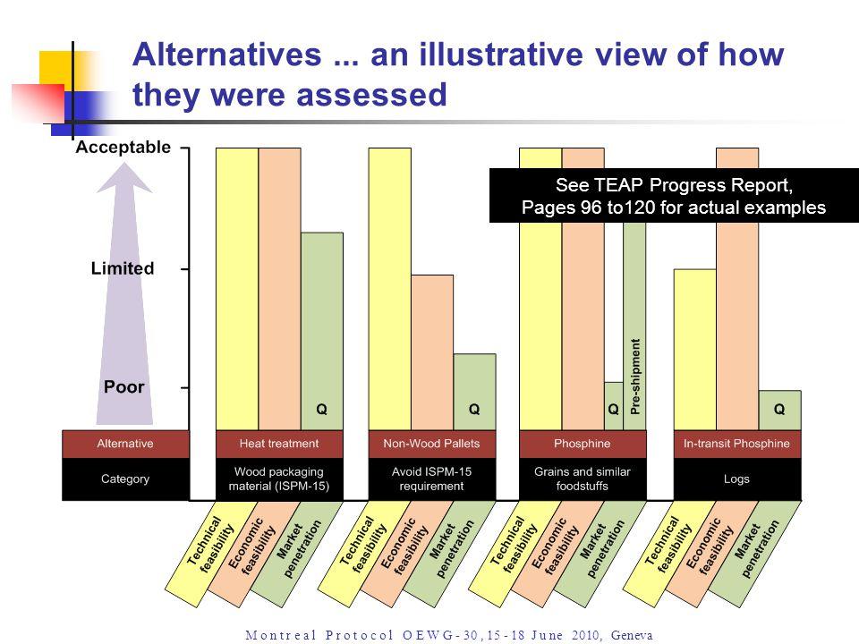 M o n t r e a l P r o t o c o l O E W G - 30, 15 - 18 J u ne 2010, Geneva Alternatives...