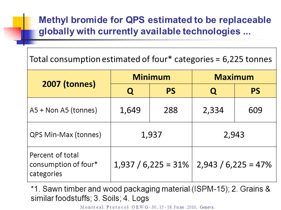 M o n t r e a l P r o t o c o l O E W G - 30, 15 - 18 J u ne 2010, Geneva Methyl bromide for QPS estimated to be replaceable globally with currently available technologies...