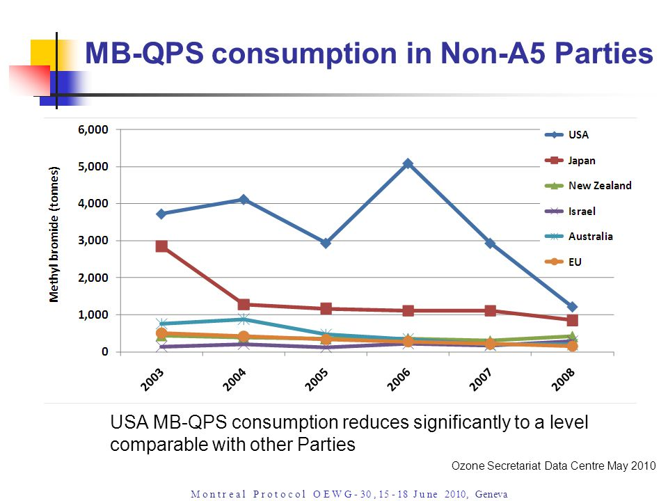 M o n t r e a l P r o t o c o l O E W G - 30, 15 - 18 J u ne 2010, Geneva USA MB-QPS consumption reduces significantly to a level comparable with other Parties MB-QPS consumption in Non-A5 Parties Ozone Secretariat Data Centre May 2010
