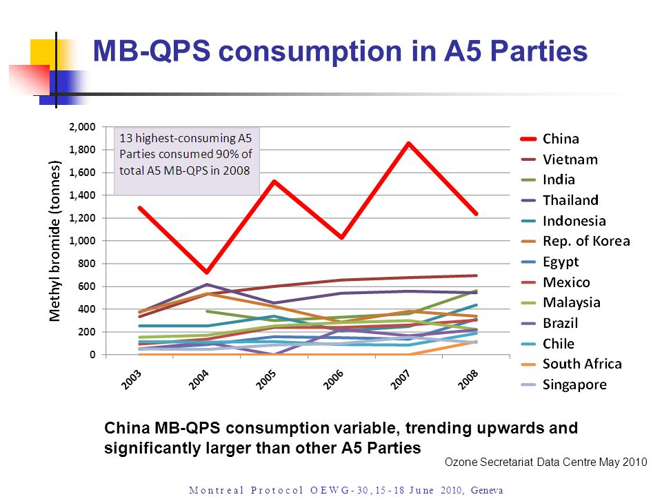 M o n t r e a l P r o t o c o l O E W G - 30, 15 - 18 J u ne 2010, Geneva China MB-QPS consumption variable, trending upwards and significantly larger than other A5 Parties MB-QPS consumption in A5 Parties Ozone Secretariat Data Centre May 2010