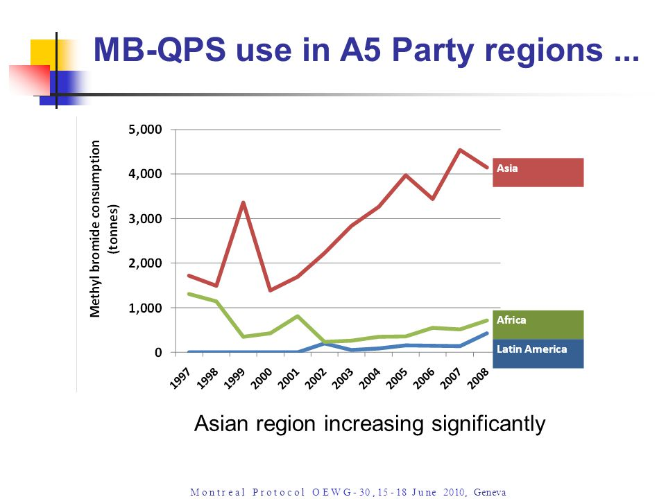 M o n t r e a l P r o t o c o l O E W G - 30, 15 - 18 J u ne 2010, Geneva Asian region increasing significantly MB-QPS use in A5 Party regions...