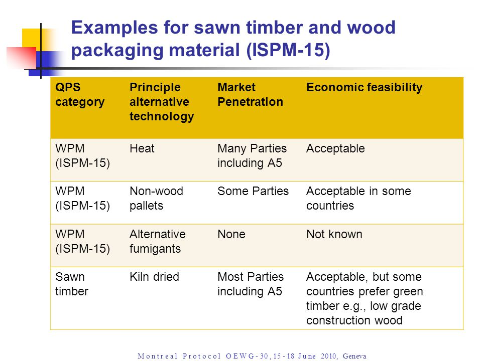 M o n t r e a l P r o t o c o l O E W G - 30, 15 - 18 J u ne 2010, Geneva Examples for sawn timber and wood packaging material (ISPM-15) QPS category Principle alternative technology Market Penetration Economic feasibility WPM (ISPM-15) HeatMany Parties including A5 Acceptable WPM (ISPM-15) Non-wood pallets Some PartiesAcceptable in some countries WPM (ISPM-15) Alternative fumigants NoneNot known Sawn timber Kiln driedMost Parties including A5 Acceptable, but some countries prefer green timber e.g., low grade construction wood