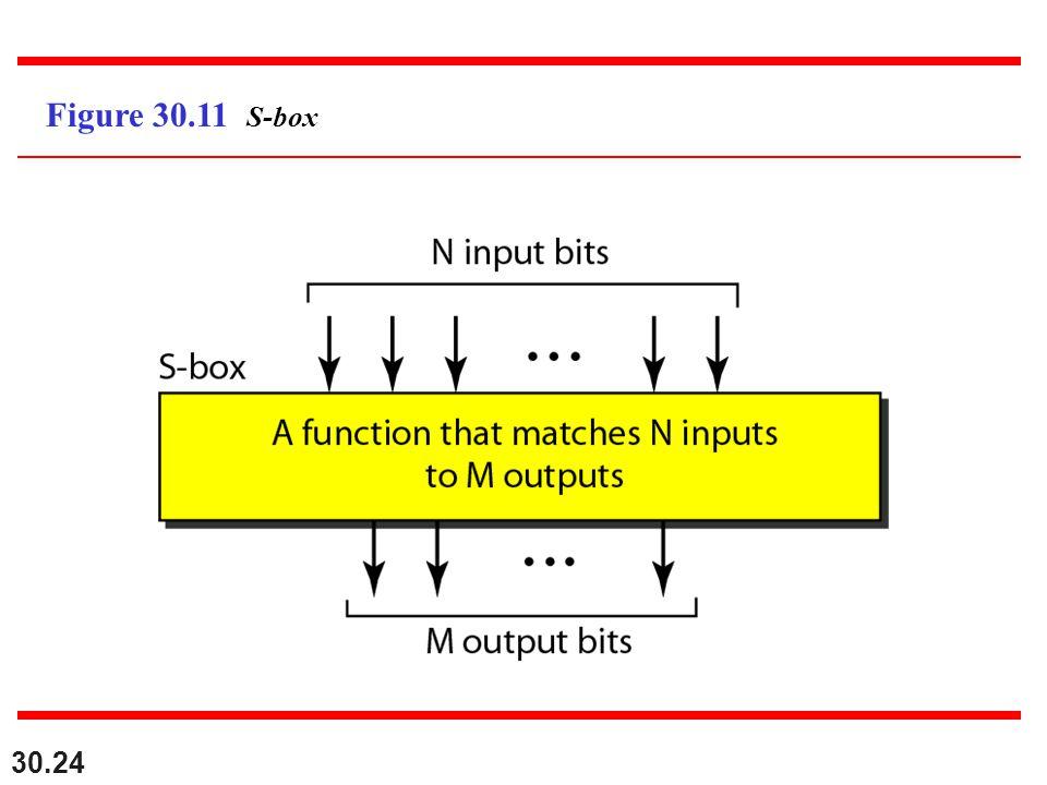 30.24 Figure 30.11 S-box