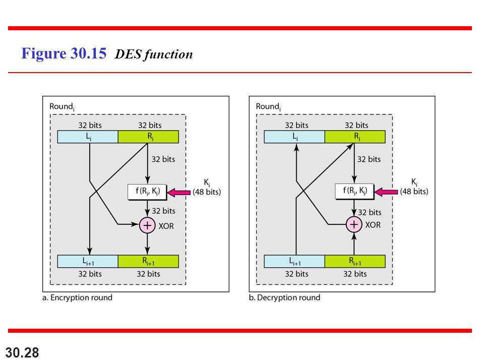 30.28 Figure 30.15 DES function