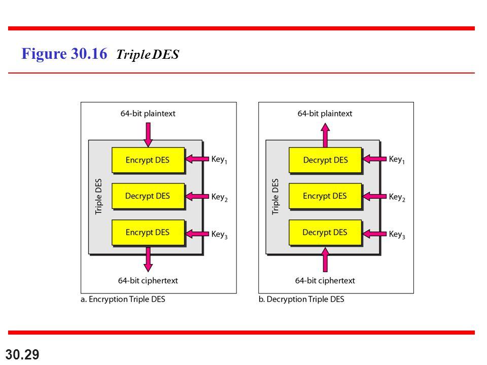 30.29 Figure 30.16 Triple DES