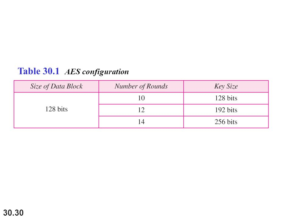 30.30 Table 30.1 AES configuration