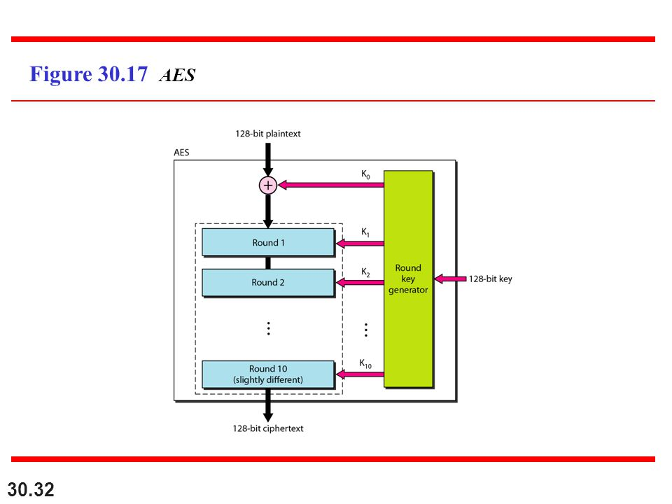30.32 Figure 30.17 AES