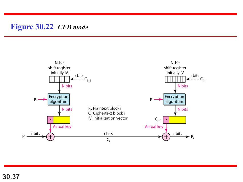 30.37 Figure 30.22 CFB mode