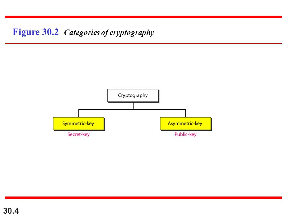 30.4 Figure 30.2 Categories of cryptography