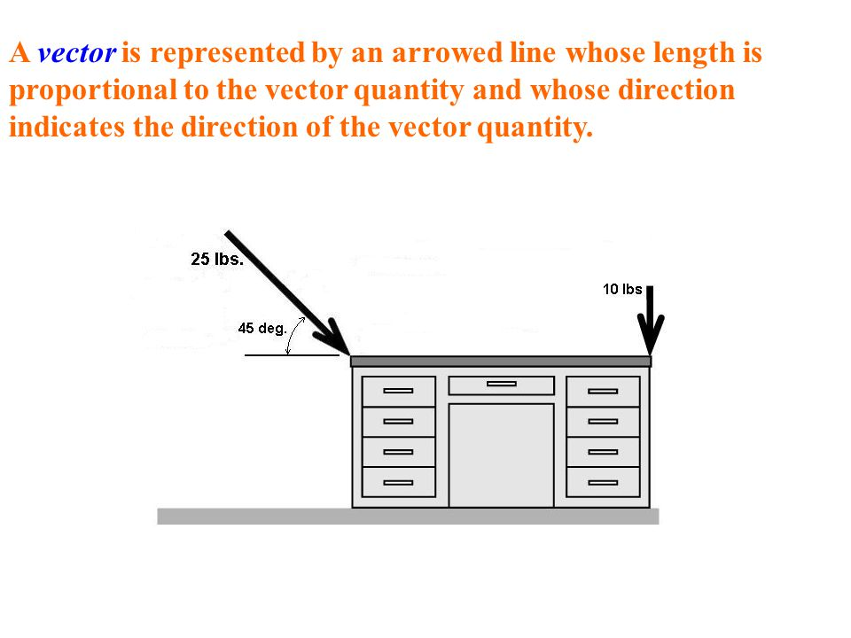 A vector is represented by an arrowed line whose length is proportional to the vector quantity and whose direction indicates the direction of the vect