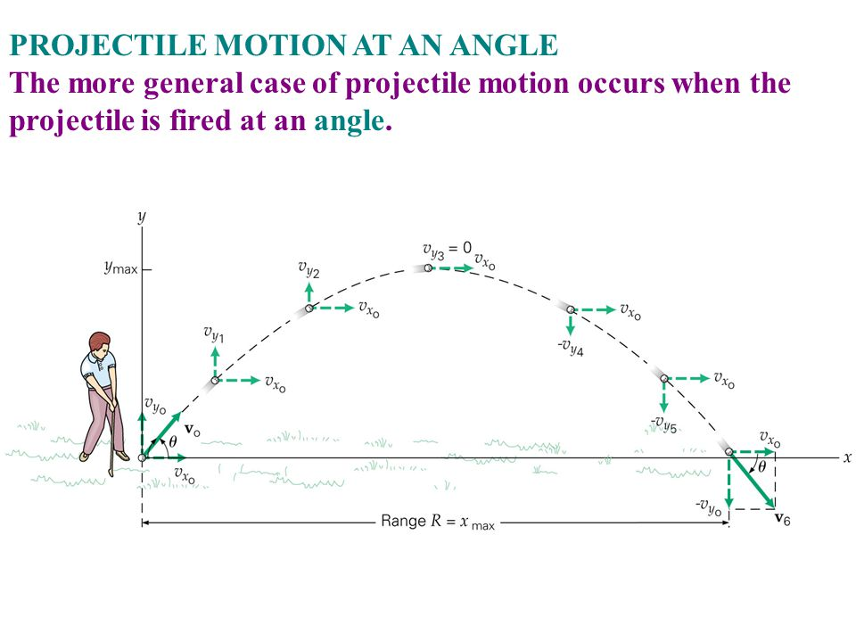 PROJECTILE MOTION AT AN ANGLE The more general case of projectile motion occurs when the projectile is fired at an angle.