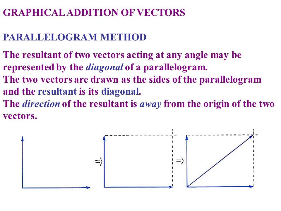 GRAPHICAL ADDITION OF VECTORS PARALLELOGRAM METHOD The resultant of two vectors acting at any angle may be represented by the diagonal of a parallelog