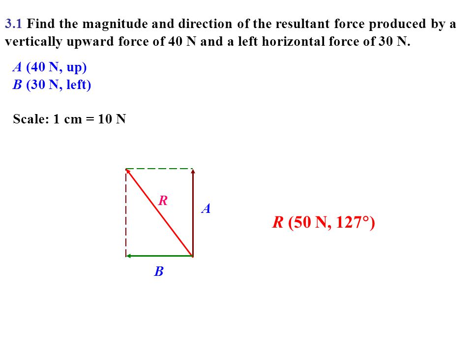 3.1 Find the magnitude and direction of the resultant force produced by a vertically upward force of 40 N and a left horizontal force of 30 N. A (40 N
