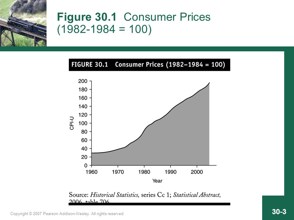Copyright © 2007 Pearson Addison-Wesley. All rights reserved. 30-3 Figure 30.1 Consumer Prices (1982-1984 = 100)