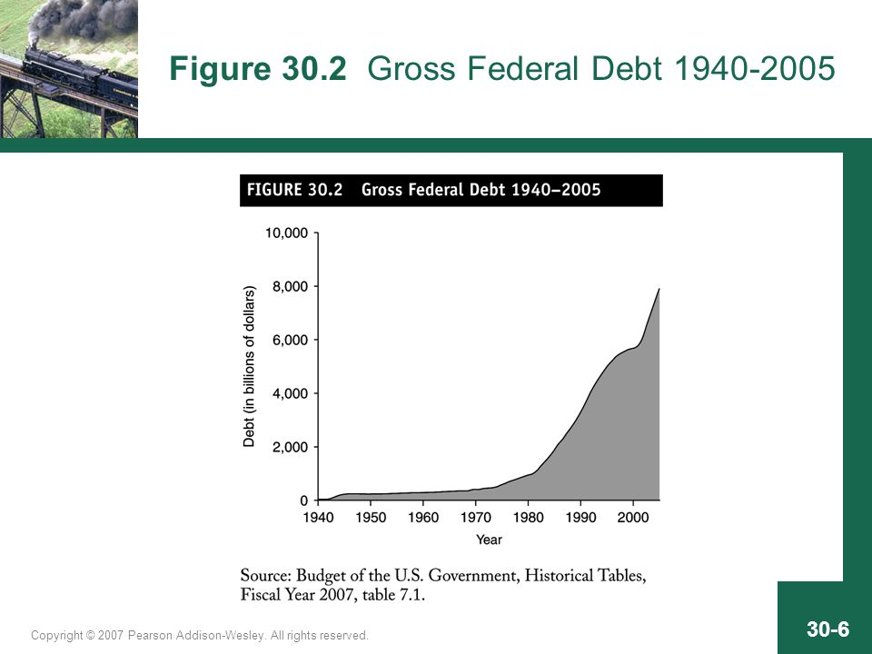 Copyright © 2007 Pearson Addison-Wesley. All rights reserved. 30-6 Figure 30.2 Gross Federal Debt 1940-2005