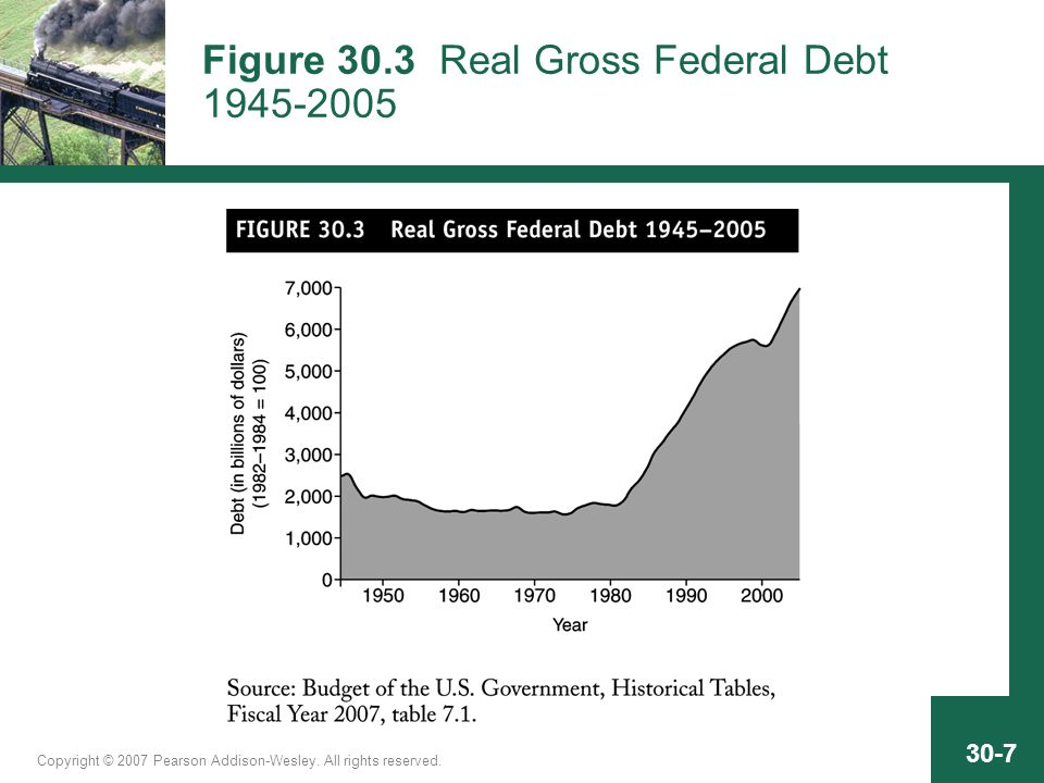 Copyright © 2007 Pearson Addison-Wesley. All rights reserved. 30-7 Figure 30.3 Real Gross Federal Debt 1945-2005