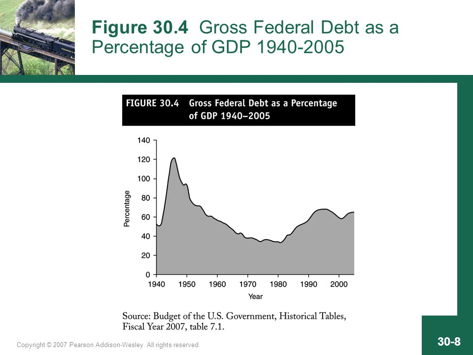 Copyright © 2007 Pearson Addison-Wesley. All rights reserved. 30-8 Figure 30.4 Gross Federal Debt as a Percentage of GDP 1940-2005
