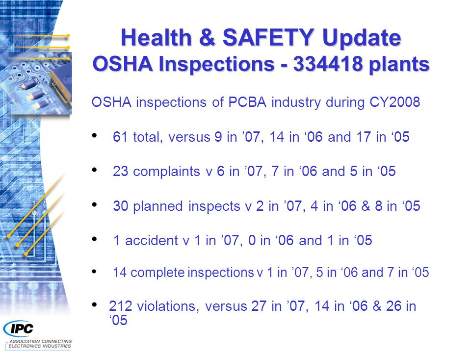 Health & SAFETY Update OSHA Inspections - 334418 plants OSHA inspections of PCBA industry during CY2008 61 total, versus 9 in '07, 14 in '06 and 17 in '05 23 complaints v 6 in '07, 7 in '06 and 5 in '05 30 planned inspects v 2 in '07, 4 in '06 & 8 in '05 1 accident v 1 in '07, 0 in '06 and 1 in '05 14 complete inspections v 1 in '07, 5 in '06 and 7 in '05 212 violations, versus 27 in '07, 14 in '06 & 26 in '05
