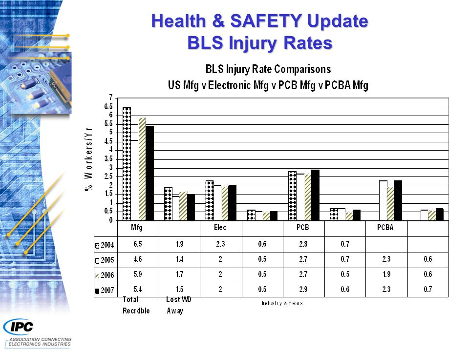 Health & SAFETY Update BLS Injury Rates