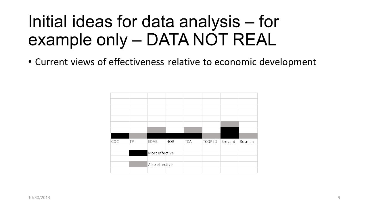 Initial ideas for data analysis – for example only – DATA NOT REAL Current views of effectiveness relative to economic development 10/30/20139