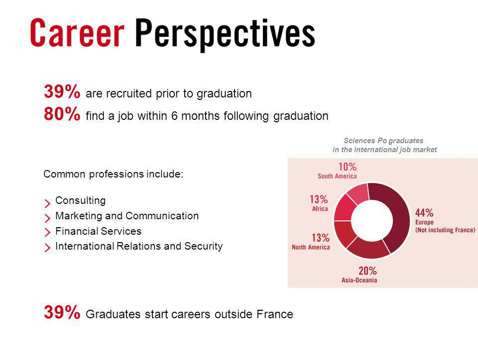 39% are recruited prior to graduation 80% find a job within 6 months following graduation Common professions include: Consulting Marketing and Communication Financial Services International Relations and Security 39% Graduates start careers outside France Sciences Po graduates in the international job market