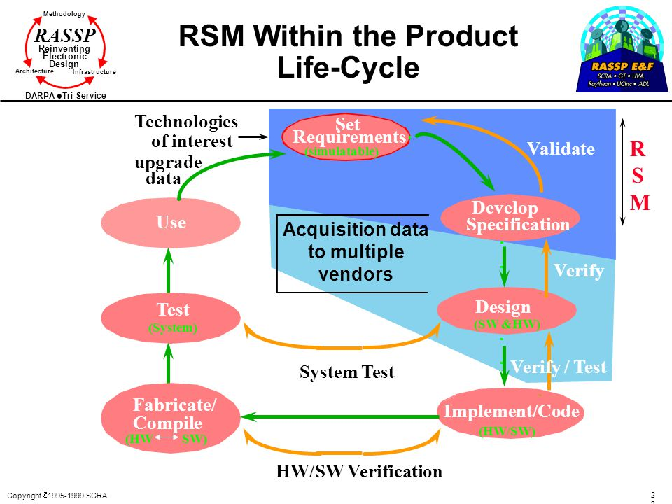 Copyright  1995-1999 SCRA2 Methodology Reinventing Electronic Design Architecture Infrastructure DARPA Tri-Service RASSP RSM Within the Product Life-