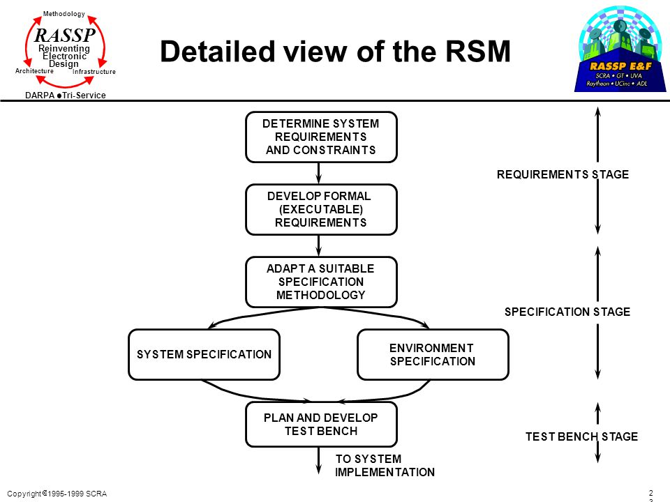 Copyright  1995-1999 SCRA 2323 Methodology Reinventing Electronic Design Architecture Infrastructure DARPA Tri-Service RASSP Detailed view of the RSM