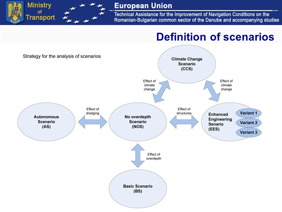 Workshop. ISPA 2 project Budapest, January 29-30, 2009 27 Definition of scenarios
