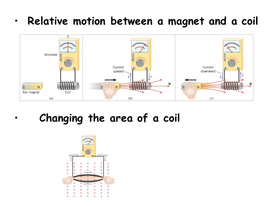 Conductor moving in the magnetic field the number of magnetic field lines that pass through the loop is changing.