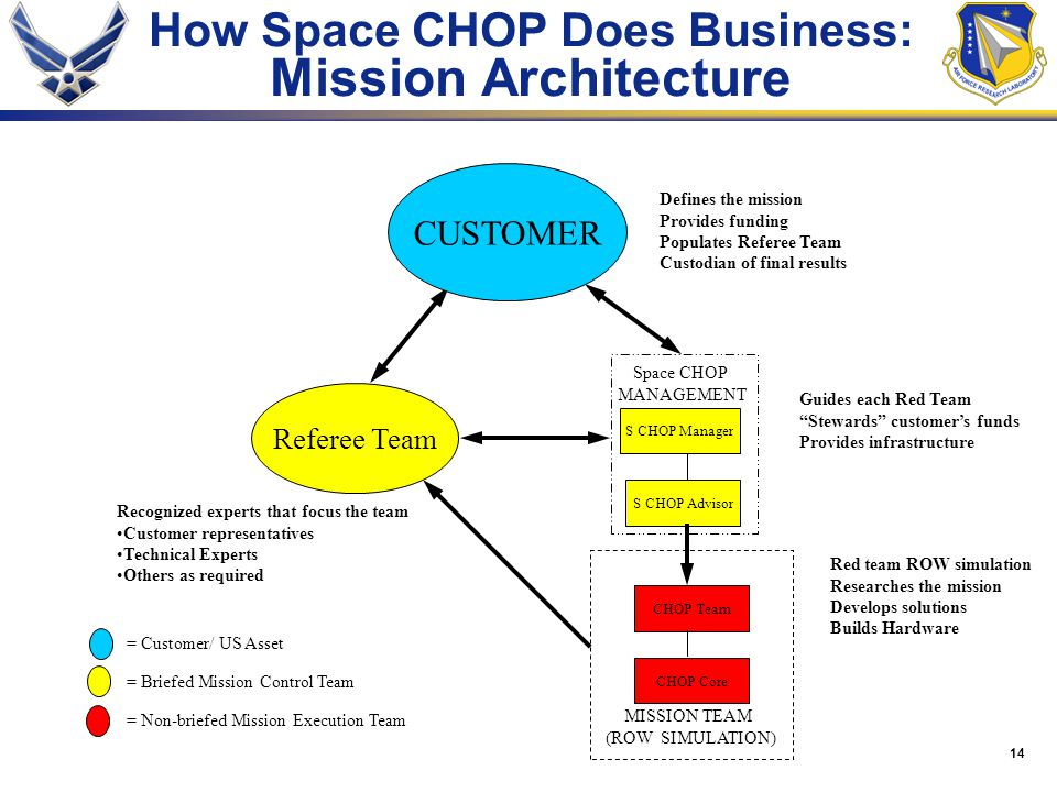 14 How Space CHOP Does Business: Mission Architecture S CHOP Manager S CHOP Advisor CHOP Team CHOP Core MISSION TEAM (ROW SIMULATION) Space CHOP MANAGEMENT Referee Team CUSTOMER = Customer/ US Asset = Briefed Mission Control Team = Non-briefed Mission Execution Team Defines the mission Provides funding Populates Referee Team Custodian of final results Recognized experts that focus the team Customer representatives Technical Experts Others as required Guides each Red Team Stewards customer's funds Provides infrastructure Red team ROW simulation Researches the mission Develops solutions Builds Hardware