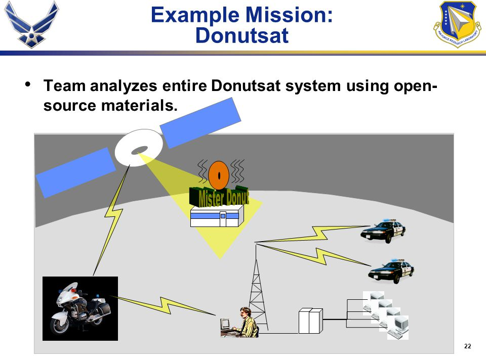 22 Example Mission: Donutsat Team analyzes entire Donutsat system using open- source materials.