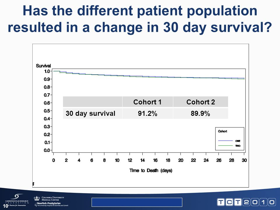 Has the different patient population resulted in a change in 30 day survival? 10 Data Extract – 17MAY2010, 30JUL2010 Cohort 1Cohort 2 30 day survival9