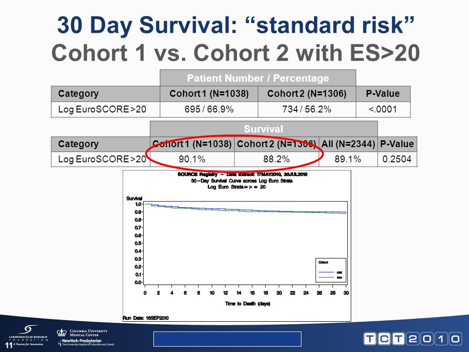 "30 Day Survival: ""standard risk"" Cohort 1 vs. Cohort 2 with ES>20 Patient Number / Percentage CategoryCohort 1 (N=1038)Cohort 2 (N=1306)P-Value Log Eu"