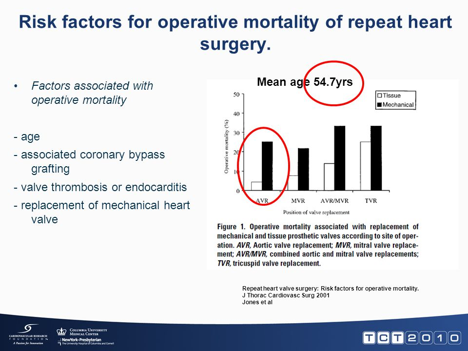 Risk factors for operative mortality of repeat heart surgery. Repeat heart valve surgery: Risk factors for operative mortality. J Thorac Cardiovasc Su