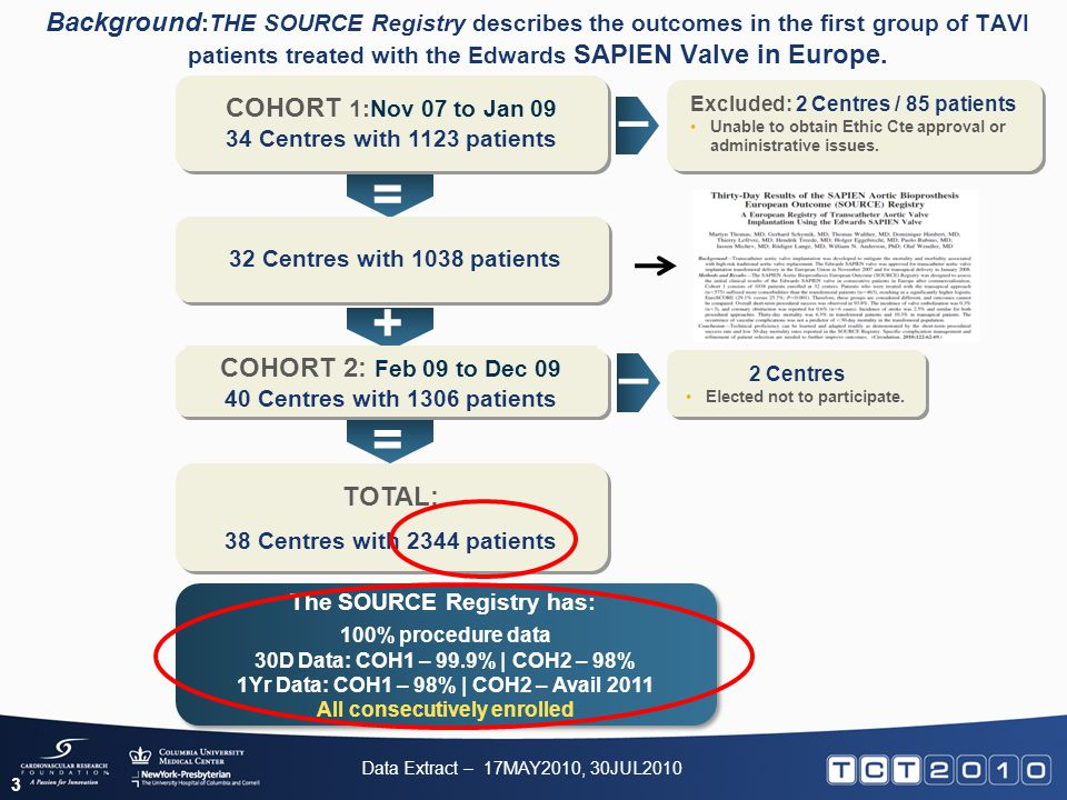 Background :THE SOURCE Registry describes the outcomes in the first group of TAVI patients treated with the Edwards SAPIEN Valve in Europe. COHORT 1:N