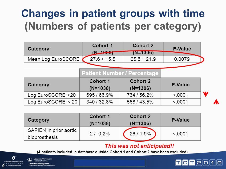 Has the different patient population resulted in a change in 30 day survival.