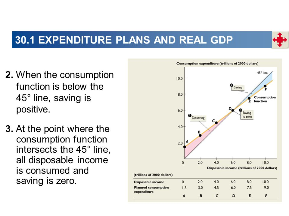 30.1 EXPENDITURE PLANS AND REAL GDP 3.