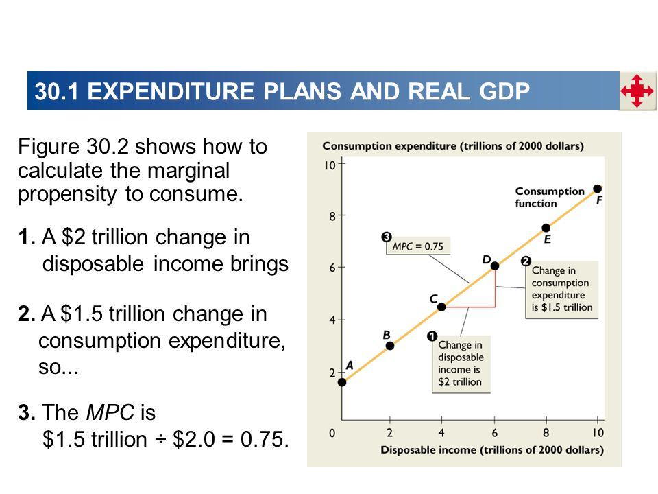 30.1 EXPENDITURE PLANS AND REAL GDP Figure 30.2 shows how to calculate the marginal propensity to consume.