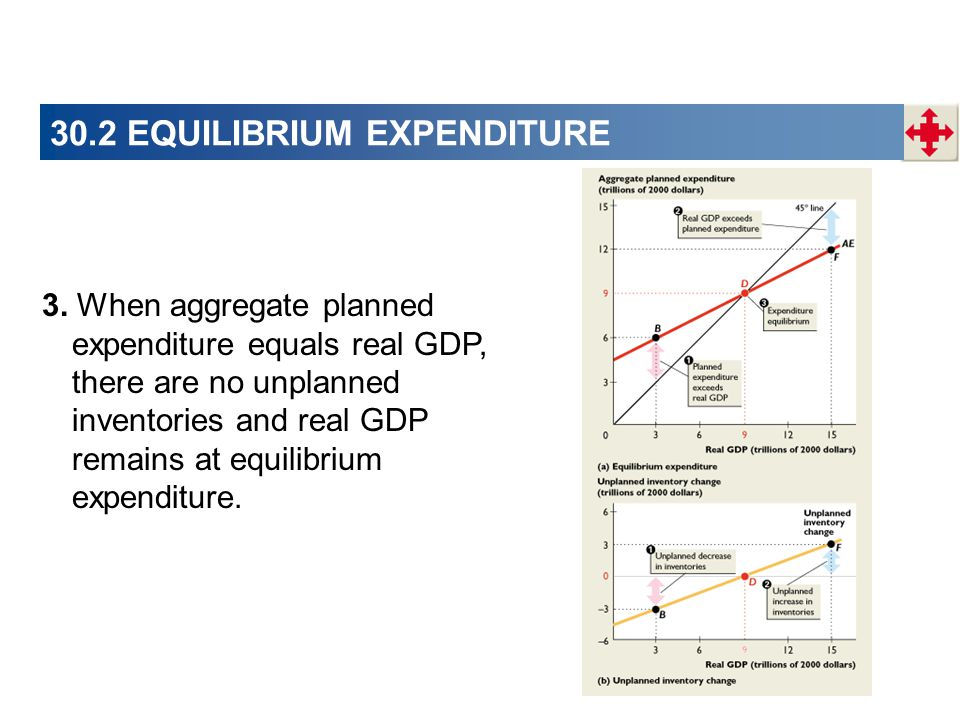 30.2 EQUILIBRIUM EXPENDITURE 3. When aggregate planned expenditure equals real GDP, there are no unplanned inventories and real GDP remains at equilib