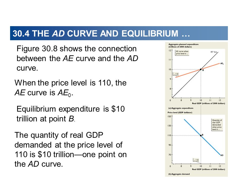 When the price level is 110, the AE curve is AE 0.