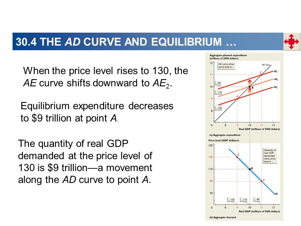 When the price level rises to 130, the AE curve shifts downward to AE 2.