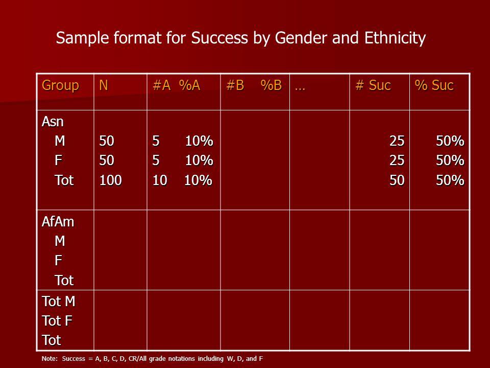 GroupN #A %A #B %B … # Suc % Suc Asn M F Tot Tot5050100 5 10% 10 10% 25255050%50%50% AfAm M F Tot Tot Tot M Tot F Tot Sample format for Success by Gen