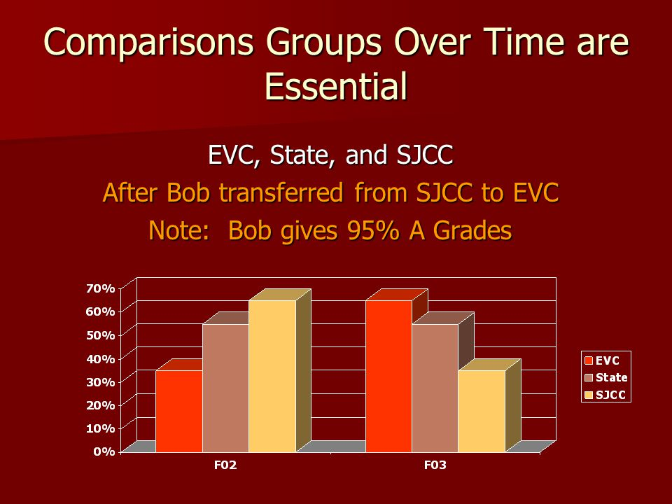 Comparisons Groups Over Time are Essential EVC, State, and SJCC After Bob transferred from SJCC to EVC Note: Bob gives 95% A Grades