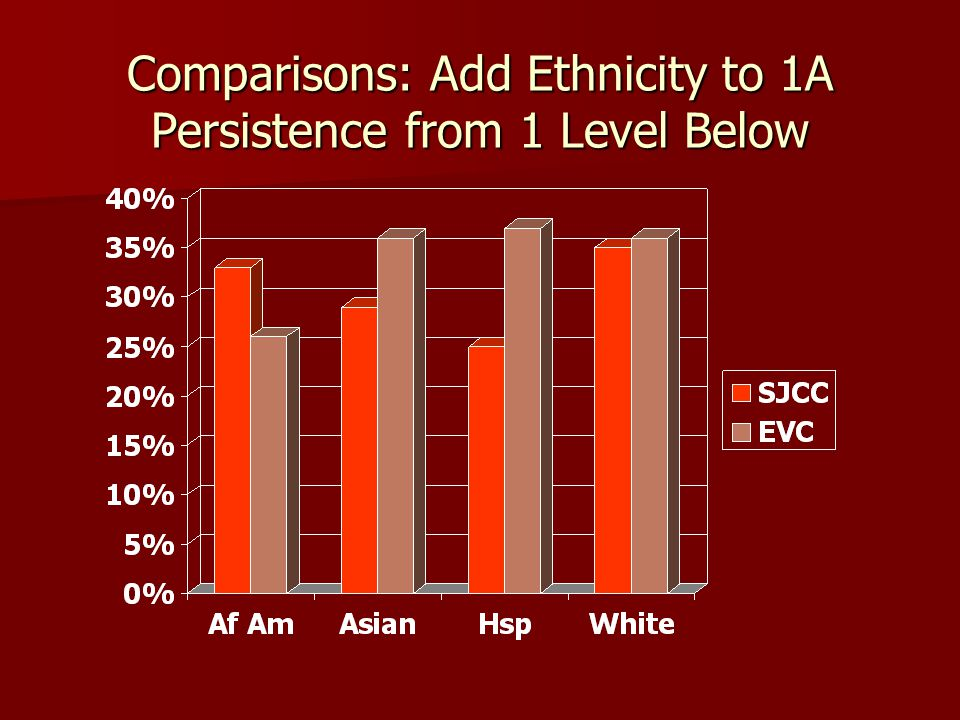Comparisons: Add Ethnicity to 1A Persistence from 1 Level Below