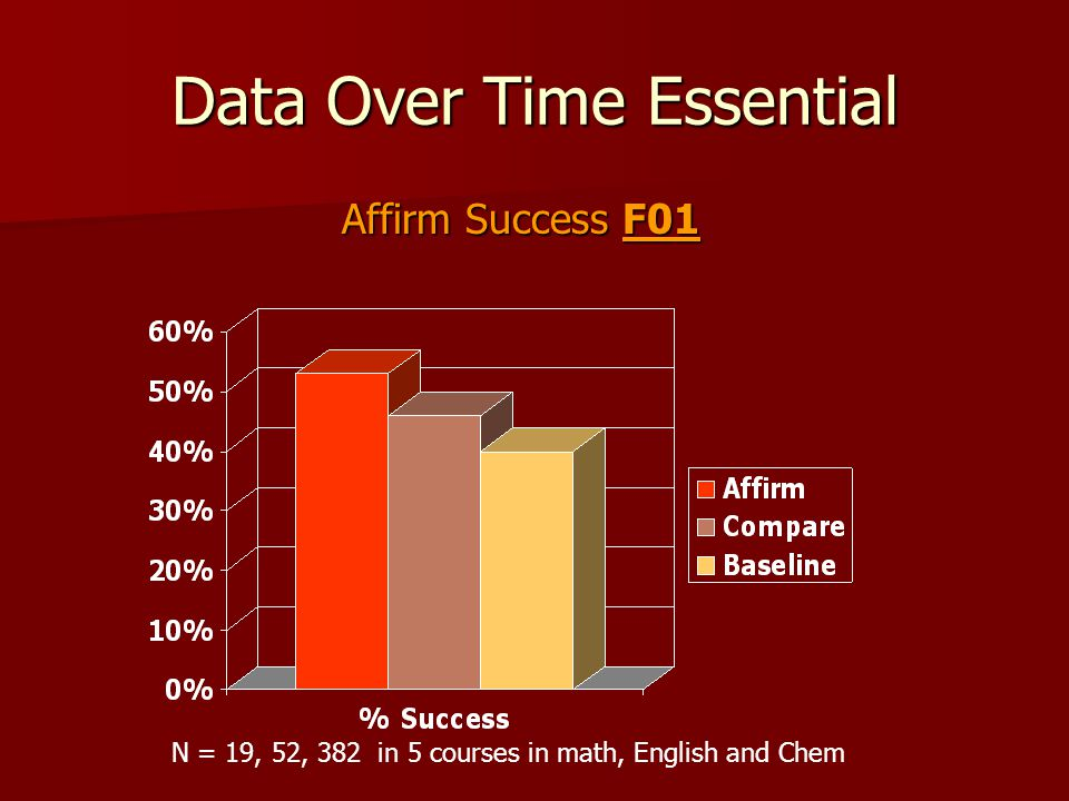 Data Over Time Essential Affirm Success F01 N = 19, 52, 382 in 5 courses in math, English and Chem