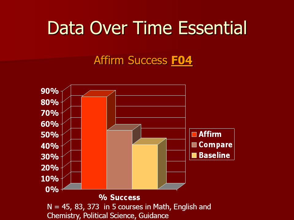 Data Over Time Essential Affirm Success F04 N = 45, 83, 373 in 5 courses in Math, English and Chemistry, Political Science, Guidance