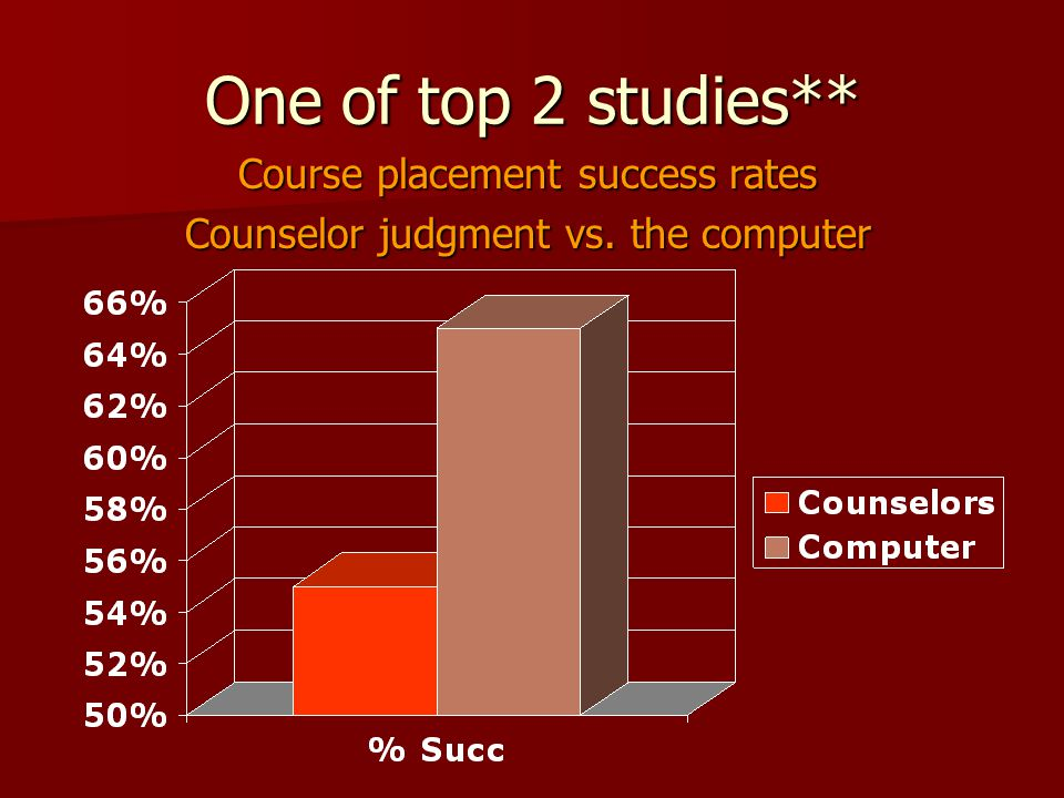 One of top 2 studies** Course placement success rates Counselor judgment vs. the computer