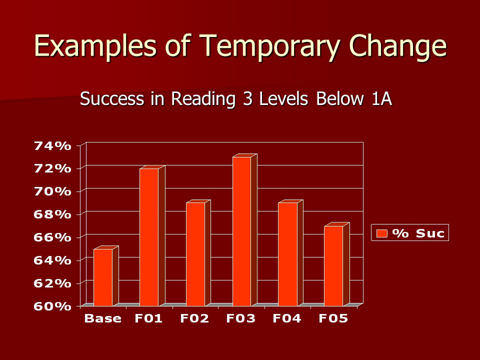 Examples of Temporary Change Success in Reading 3 Levels Below 1A