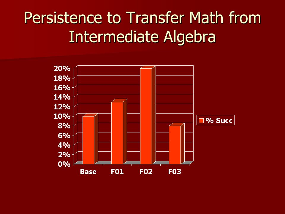 Persistence to Transfer Math from Intermediate Algebra