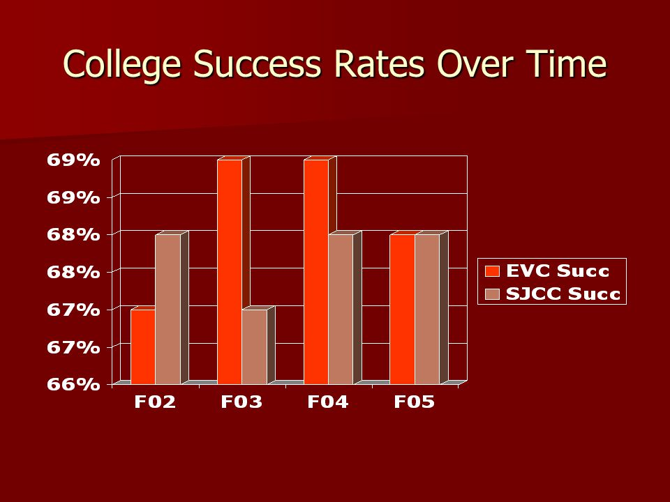 College Success Rates Over Time